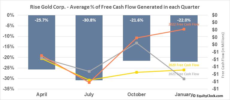 Rise Gold Corp. (OTCMKT:RYES) Free Cash Flow Seasonality