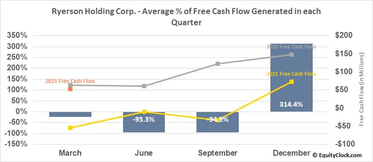 Ryerson Holding Corp. (NYSE:RYI) Free Cash Flow Seasonality