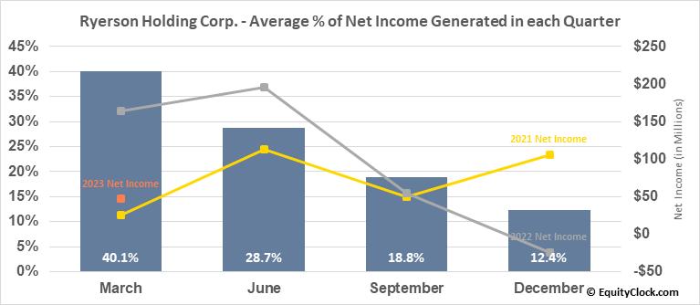 Ryerson Holding Corp. (NYSE:RYI) Net Income Seasonality