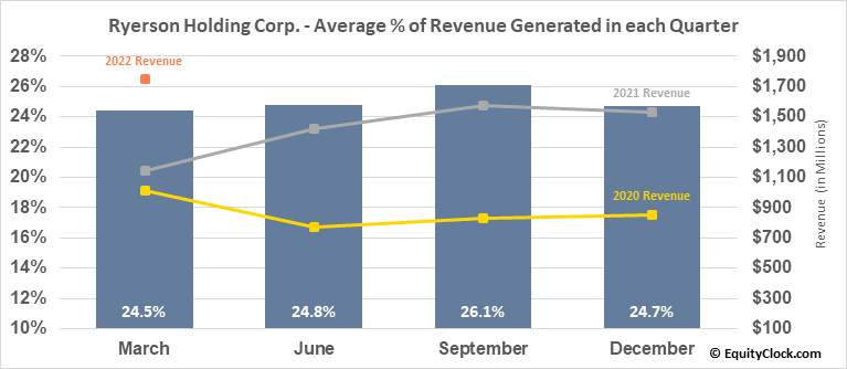 Ryerson Holding Corp. (NYSE:RYI) Revenue Seasonality