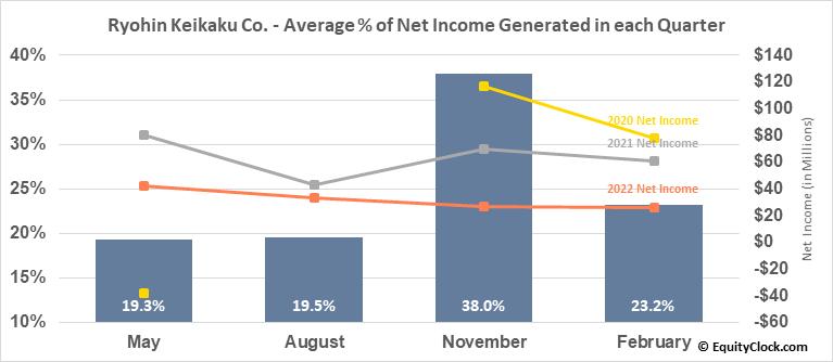 Ryohin Keikaku Co. (OTCMKT:RYKKY) Net Income Seasonality