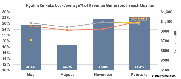 Ryohin Keikaku Co. (OTCMKT:RYKKY) Revenue Seasonality