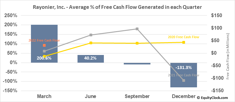 Rayonier, Inc. (NYSE:RYN) Free Cash Flow Seasonality