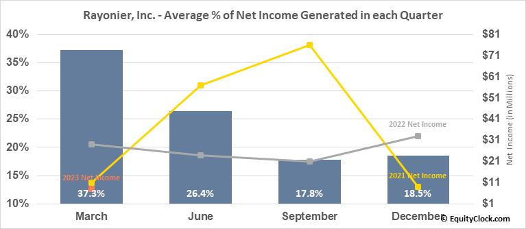 Rayonier, Inc. (NYSE:RYN) Net Income Seasonality