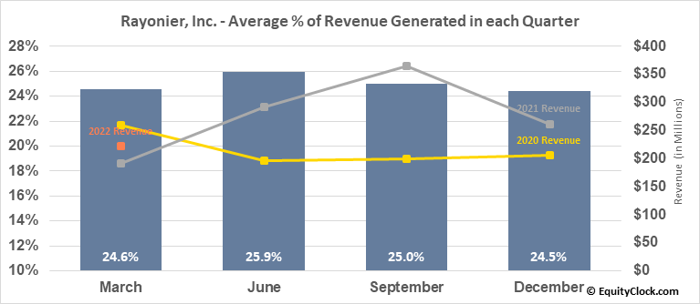 Rayonier, Inc. (NYSE:RYN) Revenue Seasonality
