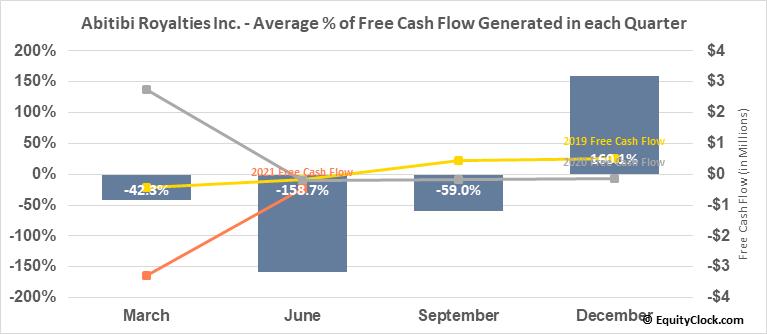 Abitibi Royalties Inc. (TSXV:RZZ.V) Free Cash Flow Seasonality