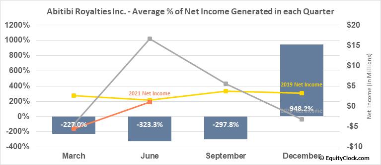 Abitibi Royalties Inc. (TSXV:RZZ.V) Net Income Seasonality