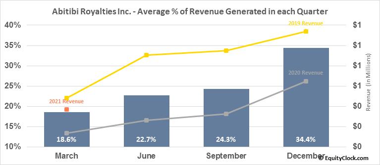 Abitibi Royalties Inc. (TSXV:RZZ.V) Revenue Seasonality
