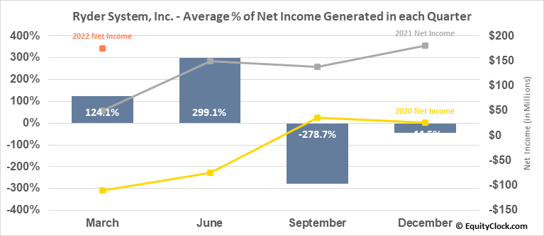 Ryder System, Inc. (NYSE:R) Net Income Seasonality