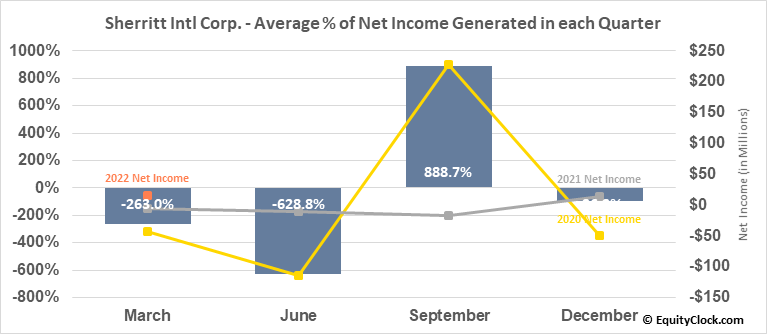 Sherritt Intl Corp. (TSE:S.TO) Net Income Seasonality