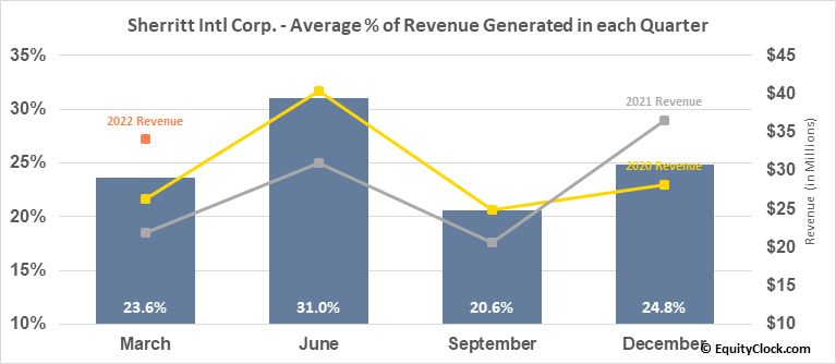 Sherritt Intl Corp. (TSE:S.TO) Revenue Seasonality