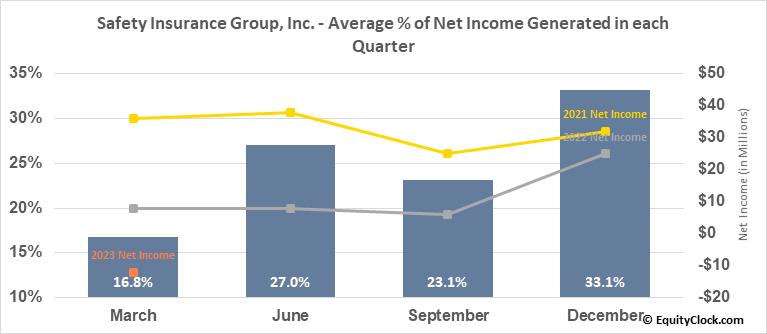 Safety Insurance Group, Inc. (NASD:SAFT) Net Income Seasonality