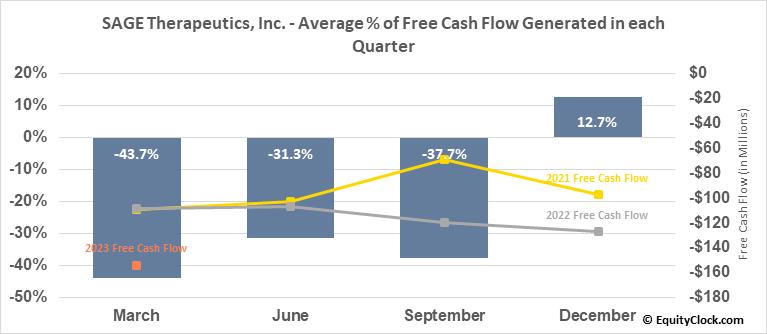 SAGE Therapeutics, Inc. (NASD:SAGE) Free Cash Flow Seasonality