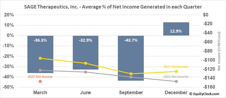 SAGE Therapeutics, Inc. (NASD:SAGE) Net Income Seasonality