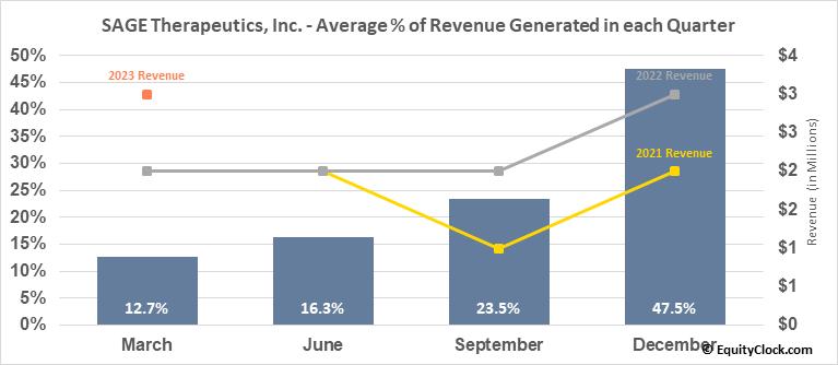SAGE Therapeutics, Inc. (NASD:SAGE) Revenue Seasonality