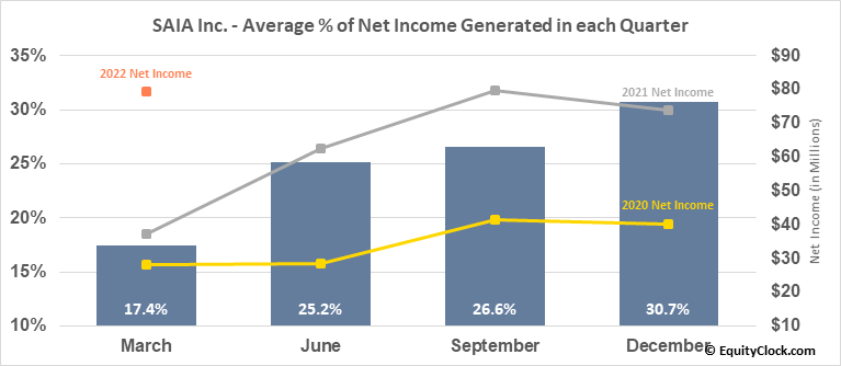 SAIA Inc. (NASD:SAIA) Net Income Seasonality