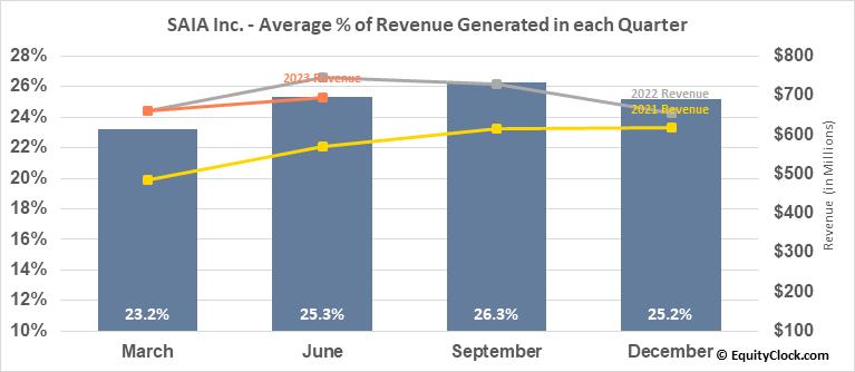 SAIA Inc. (NASD:SAIA) Revenue Seasonality