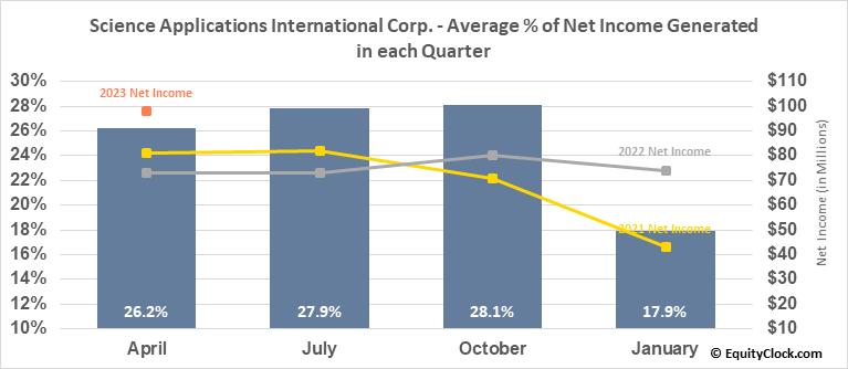 Science Applications International Corp. (NYSE:SAIC) Net Income Seasonality
