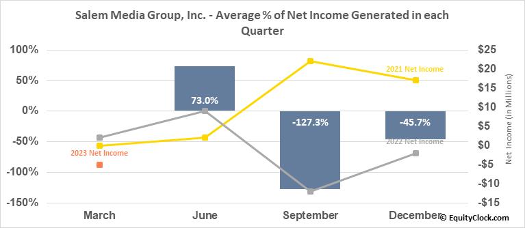 Salem Media Group, Inc. (NASD:SALM) Net Income Seasonality