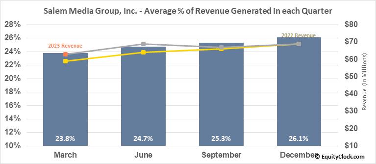 Salem Media Group, Inc. (NASD:SALM) Revenue Seasonality