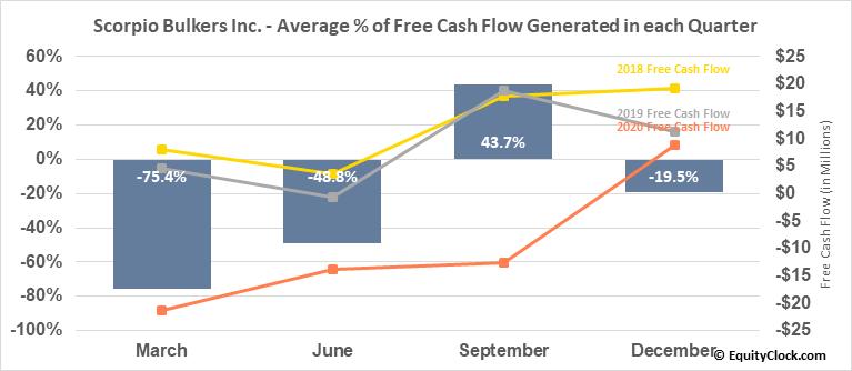 Scorpio Bulkers Inc. (NYSE:SALT) Free Cash Flow Seasonality