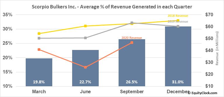 Scorpio Bulkers Inc. (NYSE:SALT) Revenue Seasonality
