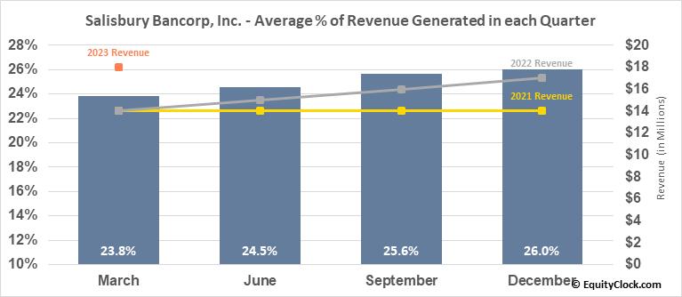 Salisbury Bancorp, Inc. (NASD:SAL) Revenue Seasonality