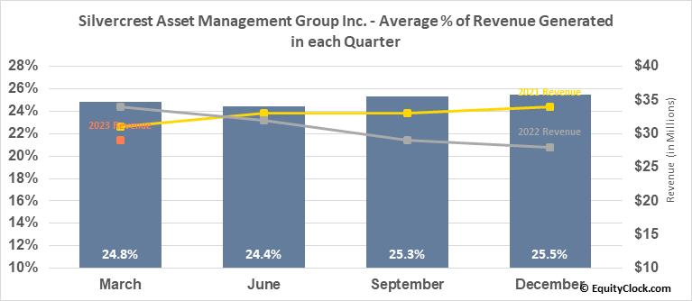 Silvercrest Asset Management Group Inc. (NASD:SAMG) Revenue Seasonality