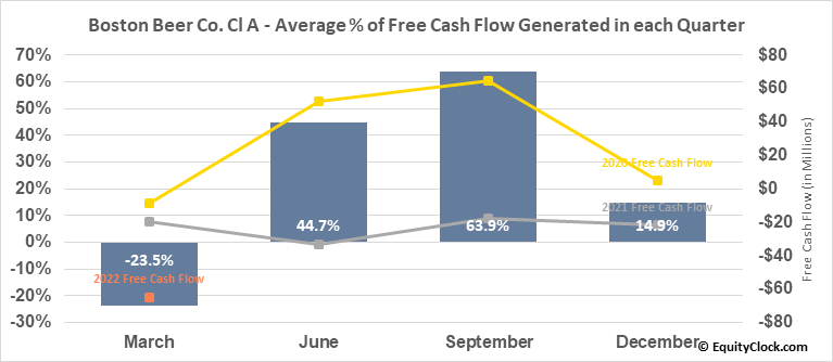 Boston Beer Co. Cl A (NYSE:SAM) Free Cash Flow Seasonality