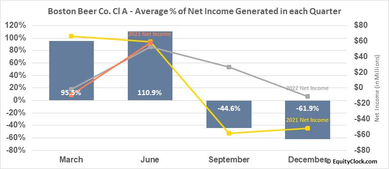 Boston Beer Co. Cl A (NYSE:SAM) Net Income Seasonality