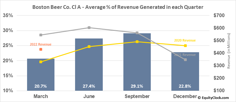 Boston Beer Co. Cl A (NYSE:SAM) Revenue Seasonality