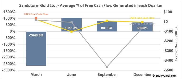 Sandstorm Gold Ltd. (NYSE:SAND) Free Cash Flow Seasonality