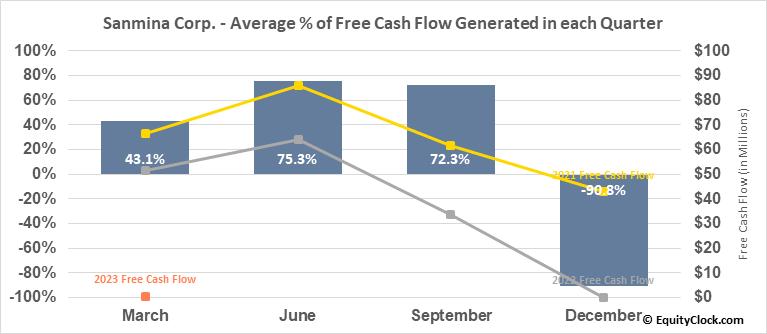 Sanmina Corp. (NASD:SANM) Free Cash Flow Seasonality