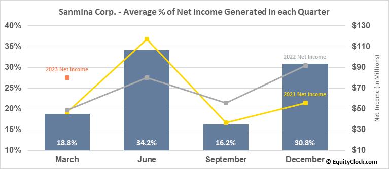 Sanmina Corp. (NASD:SANM) Net Income Seasonality