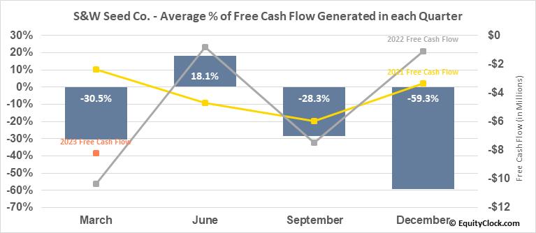 S&W Seed Co. (NASD:SANW) Free Cash Flow Seasonality