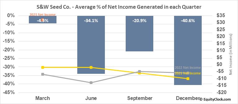 S&W Seed Co. (NASD:SANW) Net Income Seasonality