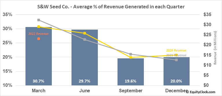 S&W Seed Co. (NASD:SANW) Revenue Seasonality