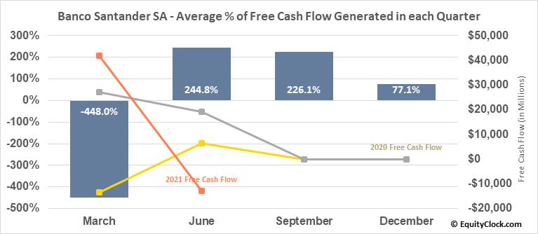 Banco Santander SA (NYSE:SAN) Free Cash Flow Seasonality