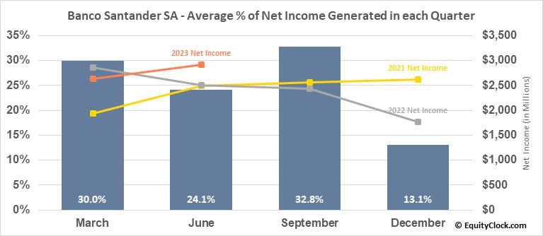Banco Santander SA (NYSE:SAN) Net Income Seasonality