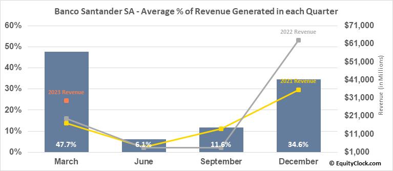 Banco Santander SA (NYSE:SAN) Revenue Seasonality