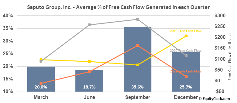 Saputo Group, Inc. (TSE:SAP.TO) Free Cash Flow Seasonality