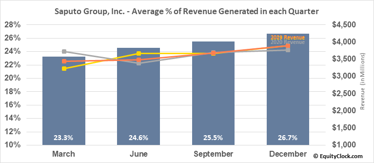 Saputo Group, Inc. (TSE:SAP.TO) Revenue Seasonality
