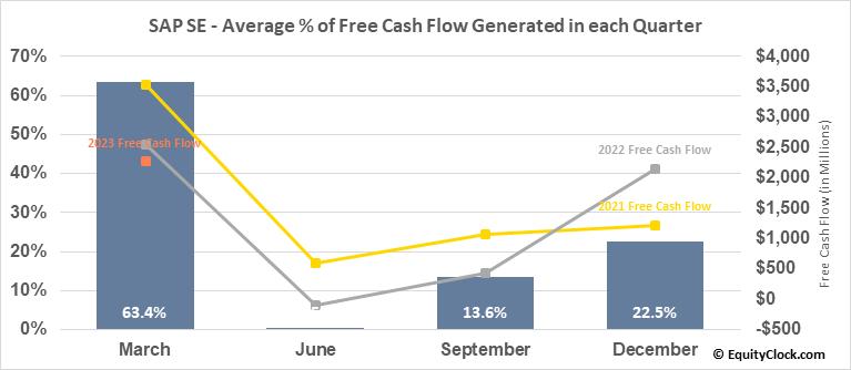 SAP SE (NYSE:SAP) Free Cash Flow Seasonality