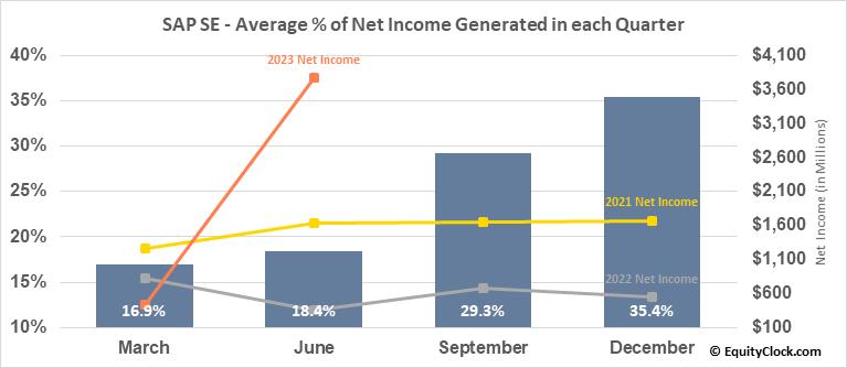 SAP SE (NYSE:SAP) Net Income Seasonality