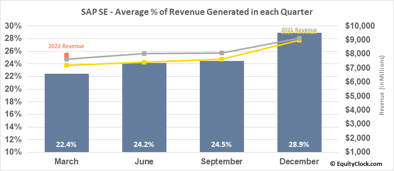 SAP SE (NYSE:SAP) Revenue Seasonality