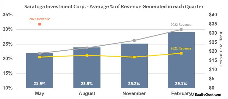 Saratoga Investment Corp. (NYSE:SAR) Revenue Seasonality
