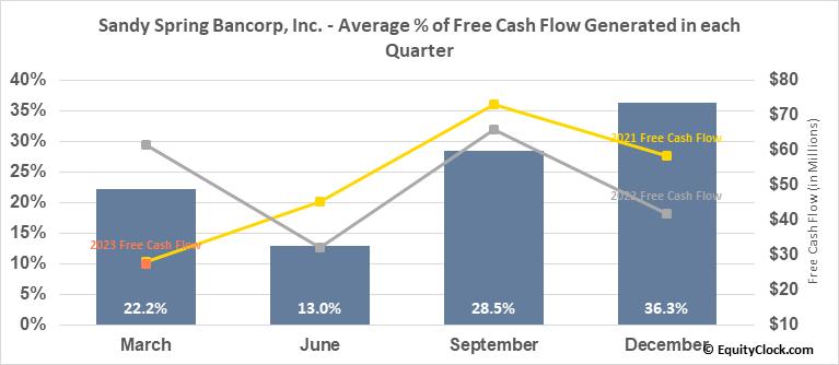 Sandy Spring Bancorp, Inc. (NASD:SASR) Free Cash Flow Seasonality