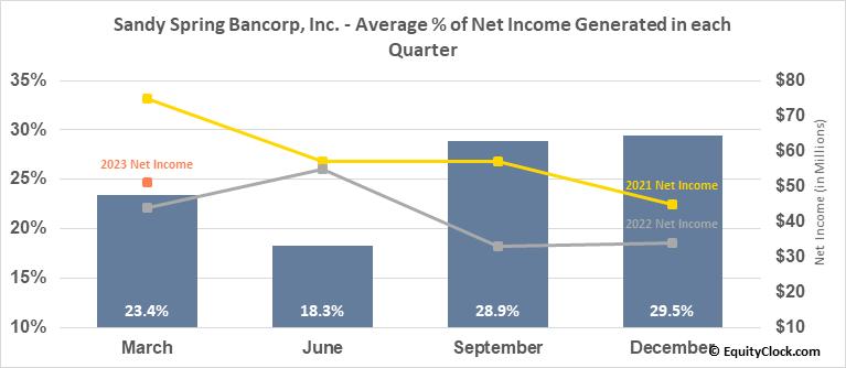 Sandy Spring Bancorp, Inc. (NASD:SASR) Net Income Seasonality