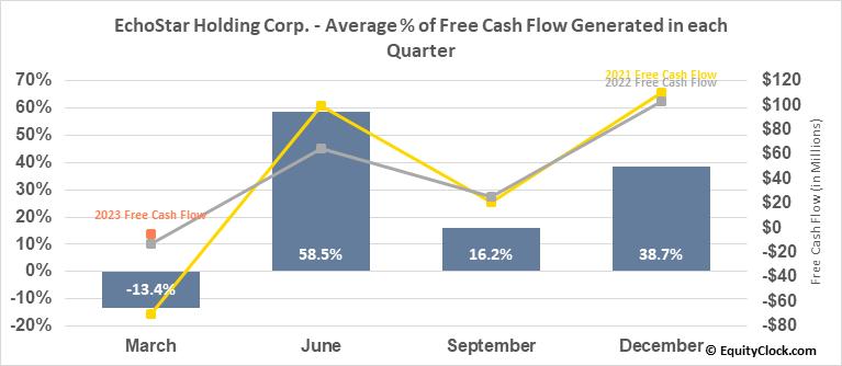 EchoStar Holding Corp. (NASD:SATS) Free Cash Flow Seasonality