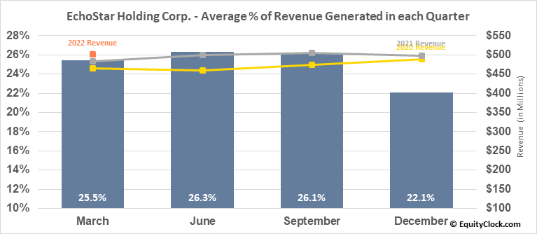 EchoStar Holding Corp. (NASD:SATS) Revenue Seasonality